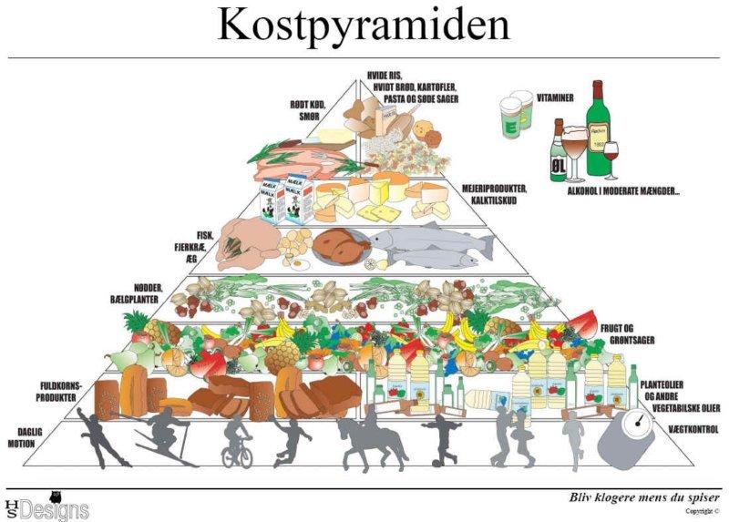 kostpyramiden.jpg